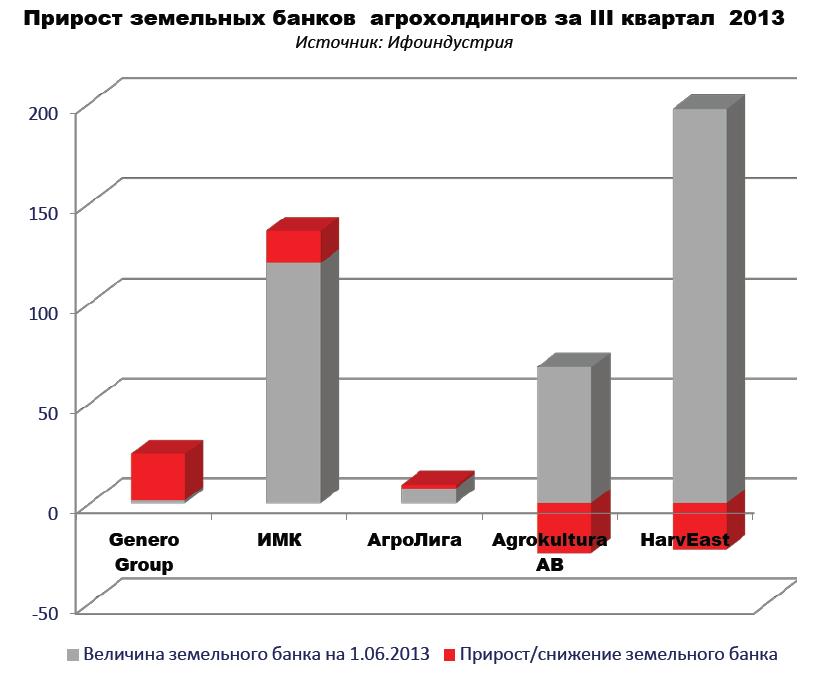Прирост ЗБ в 3кв 2013
