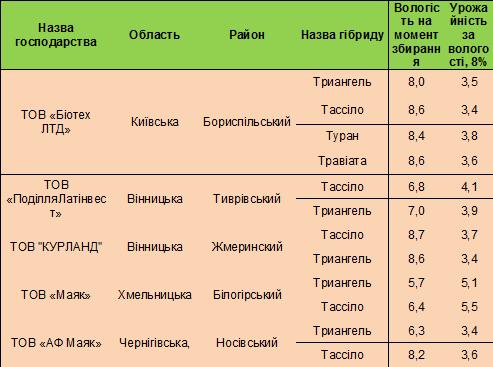 КВС таблица урожайности