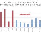 Итоги и прогнозы импорта фунгицидов в Украину в 2016 году