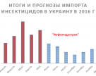 Итоги и прогнозы импорта инсектицидов в Украину в 2016 году