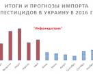 Итоги и прогнозы импорта пестицидов в Украину в 2016 году
