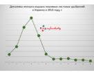 Динамика импорта водорастворимых удобрений в Украину в 2018 году