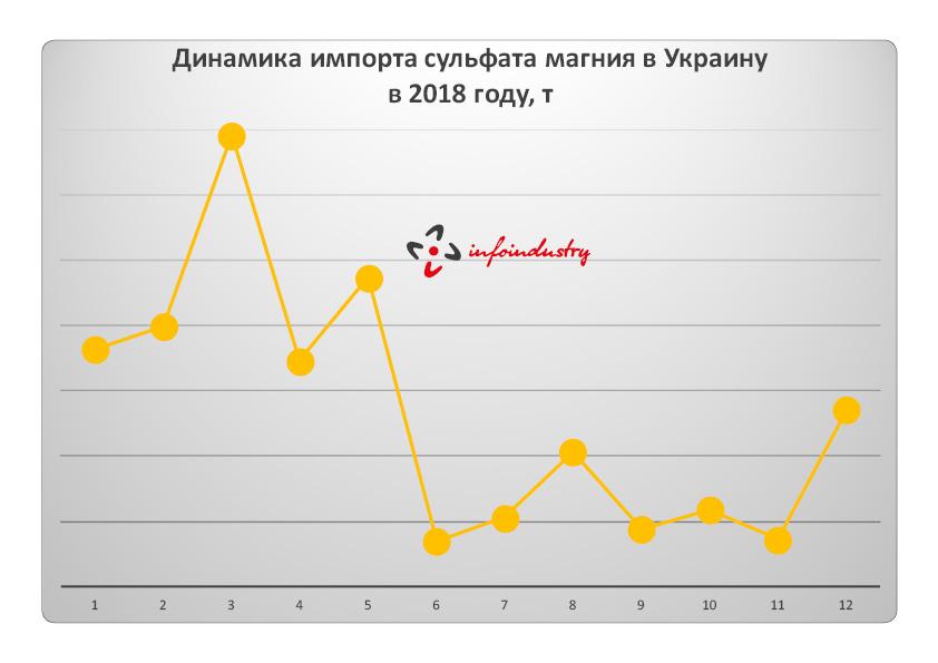 Динамика импорта сульфата магния в Украину в 2018 году, т