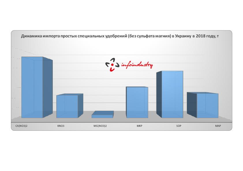 Объем импорта простых специальных удобрений в Украину в 2018 году