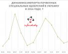 Динамика импорта почвенных специальных удобрений в Украину в 2016 году
