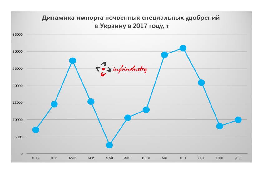 Динамика импорта почвенных специальных удобрений в Украину в 2017 году