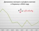 Динамика импорта сульфата магния в Украину в 2016 году, т
