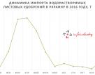 Динамика импорта водорастворимых удобрений в Украину в 2016 году