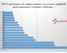 Топ- 15 производителей водорастворимых удобрений, импортированных в 2018 году