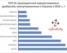 Топ- 10 производителей водорастворимых удобрений, импортированных в 2016 году