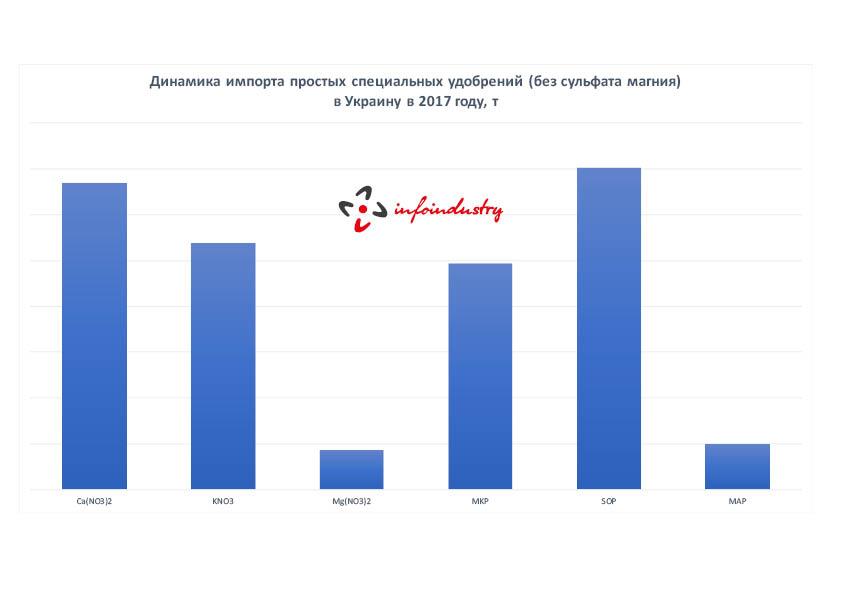 Объем импорта простых специальных удобрений в Украину в 2017 году