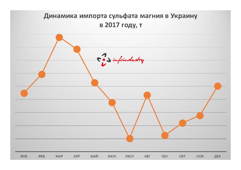 Динамика импорта сульфата магния в Украину в 2017 году, т