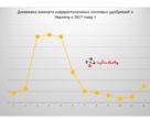 Динамика импорта водорастворимых удобрений в Украину в 2017 году