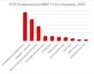 ТОП 10 импортеров моноаммоний фосфата 12:61 в Украину в 2020 году