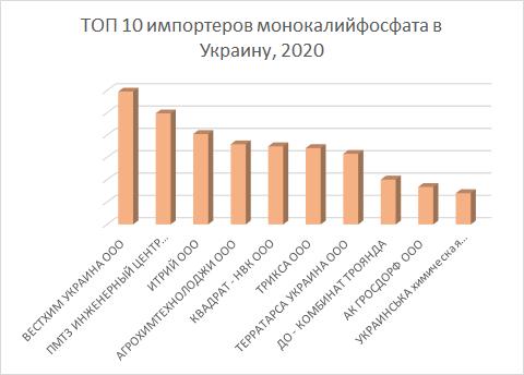 ТОП 10 импортеров монокалийфосфата в 2020 году в Украину