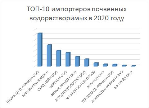Рейтинг импортеров почвенных водорастворимых удобрений в Украину в 2020 году