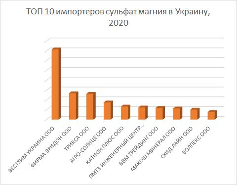 ТОП 10 импортеров сульфата магния в Украину в 2020 году