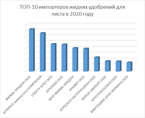 ТОП 10 импортеров жидких листовых удобрений в Украину в 2020 году