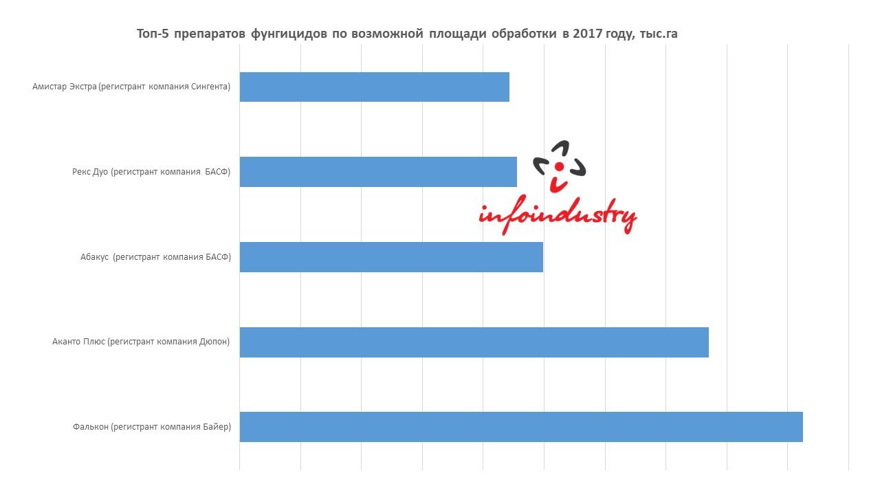 Топ-5 препаратов фунгицидов по возможной площади обработки в 2017 году, тыс.га