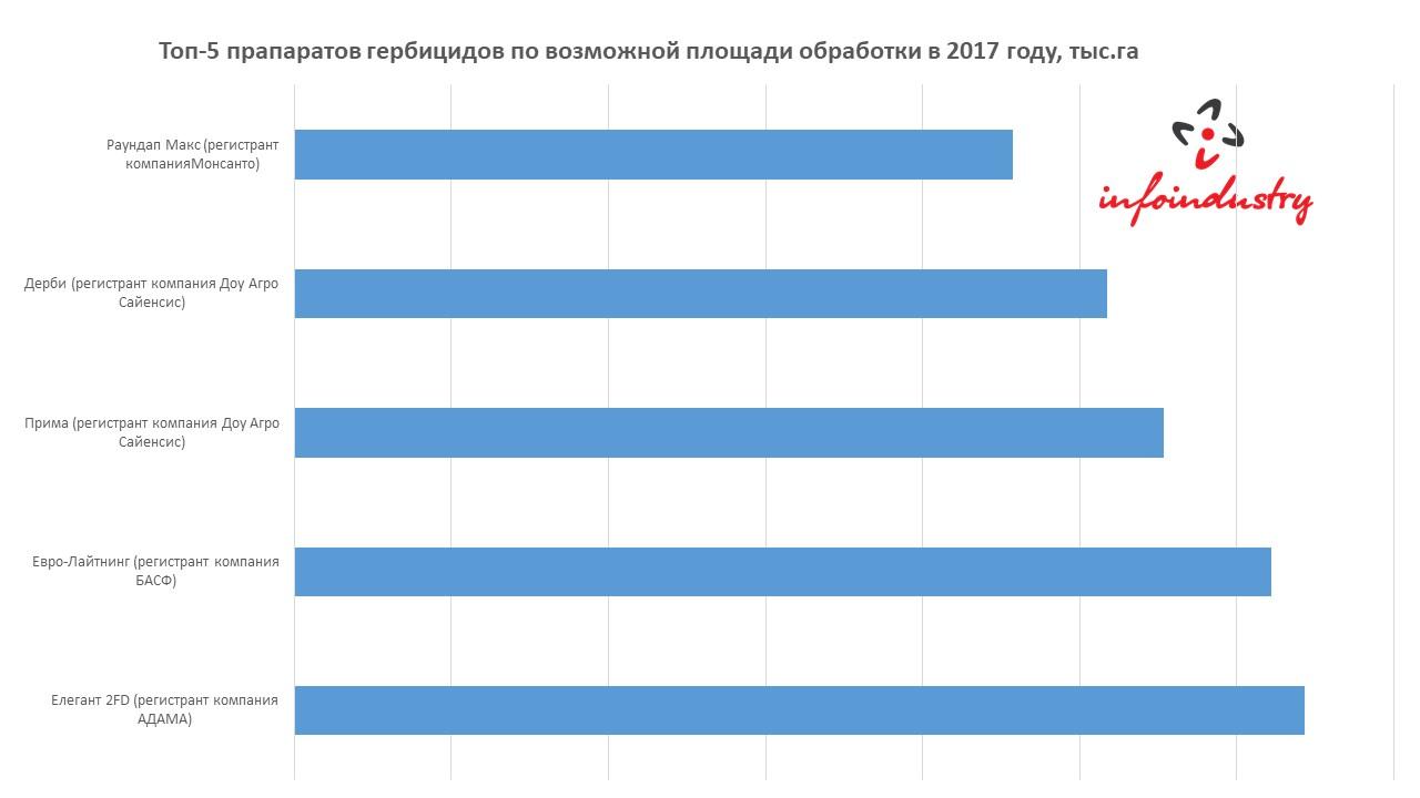 Топ-5 прапаратов гербицидов по возможной площади обработки в 2017 году, тыс.га