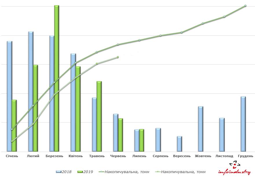Динаміка імпорту фунгіцидів у I півріччі 2019 року