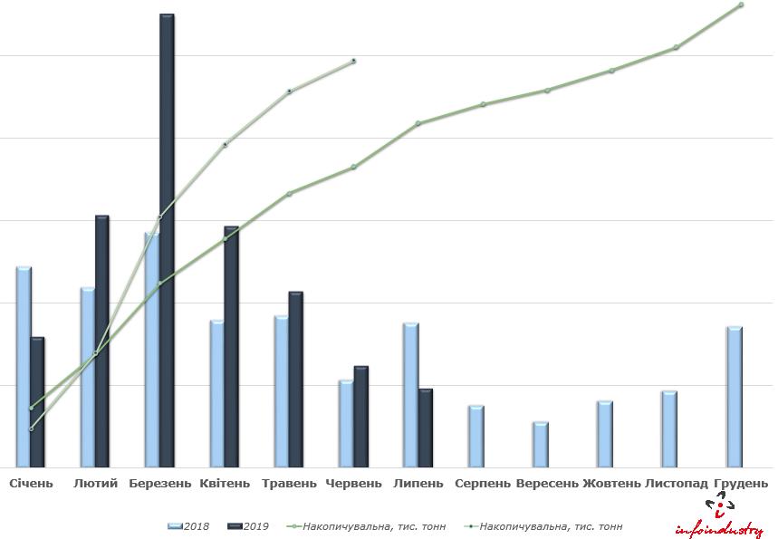 Динаміка імпорту інсектицидів у I півріччі 2019 року